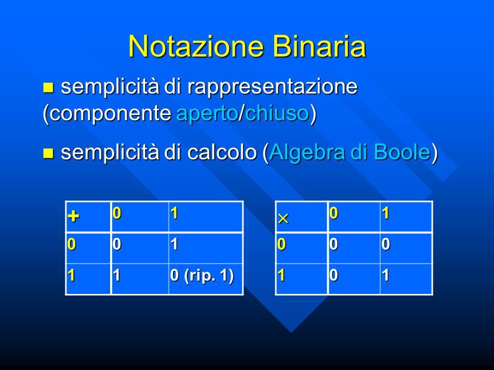 Notazione Binaria semplicità di rappresentazione (componente aperto/chiuso) semplicità di rappresentazione (componente aperto/chiuso) semplicità di calcolo (Algebra di Boole) semplicità di calcolo (Algebra di Boole) +01 001 11 0 (rip.