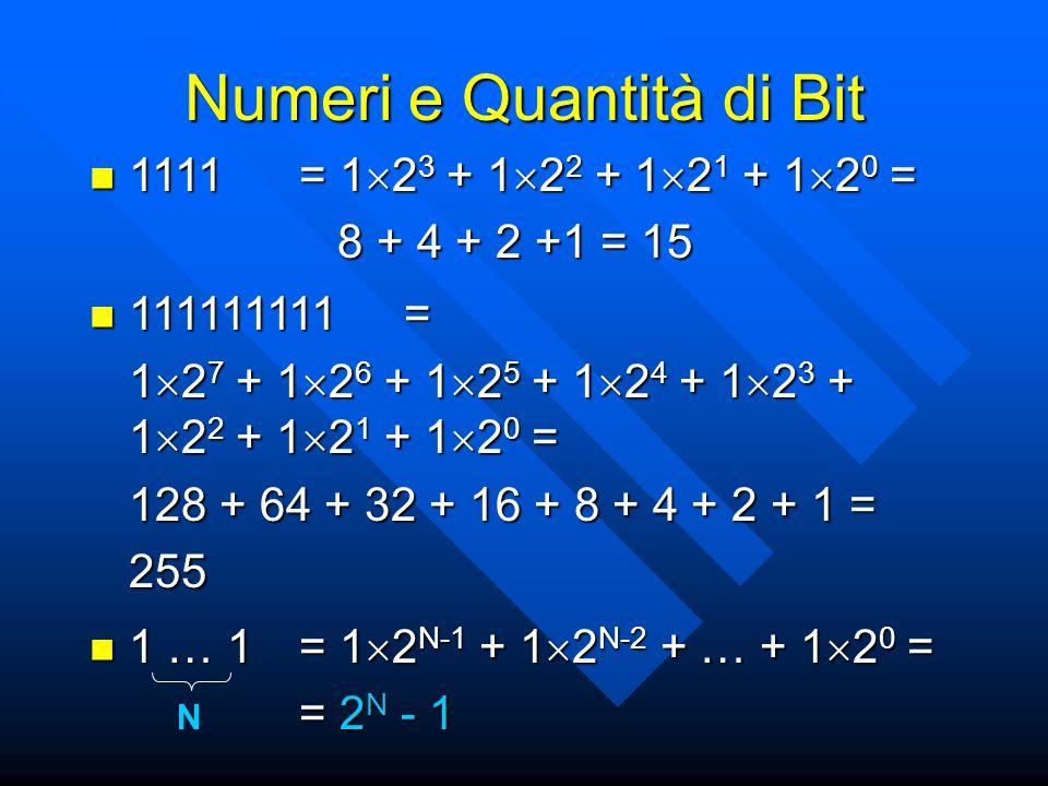 Numeri e Quantità di Bit 1111= 1  2 3 + 1  2 2 + 1  2 1 + 1  2 0 = 1111= 1  2 3 + 1  2 2 + 1  2 1 + 1  2 0 = 8 + 4 + 2 +1 = 15 8 + 4 + 2 +1 = 15 111111111= 111111111= 1  2 7 + 1  2 6 + 1  2 5 + 1  2 4 + 1  2 3 + 1  2 2 + 1  2 1 + 1  2 0 = 128 + 64 + 32 + 16 + 8 + 4 + 2 + 1 = 255 1 … 1= 1  2 N-1 + 1  2 N-2 + … + 1  2 0 = 1 … 1= 1  2 N-1 + 1  2 N-2 + … + 1  2 0 = = 2 N - 1 N