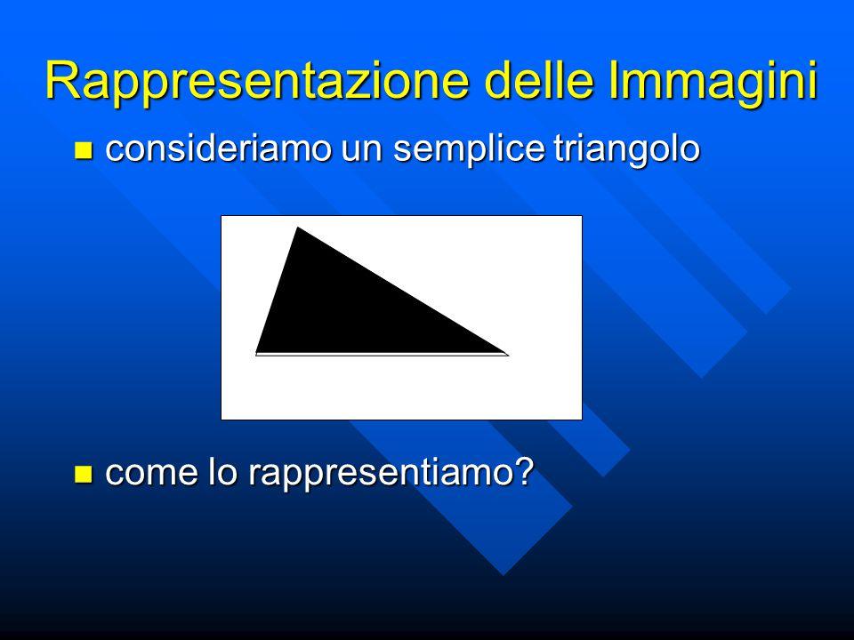 Rappresentazione delle Immagini come lo rappresentiamo? come lo rappresentiamo? consideriamo un semplice triangolo consideriamo un semplice triangolo