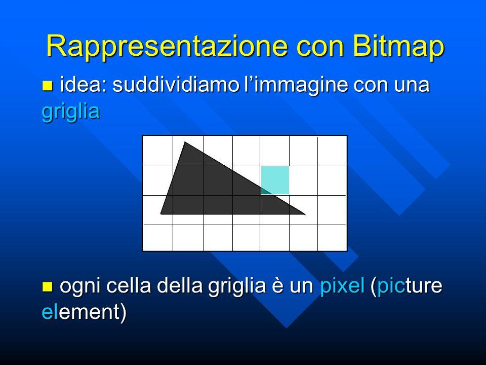 Rappresentazione con Bitmap idea: suddividiamo l'immagine con una griglia idea: suddividiamo l'immagine con una griglia ogni cella della griglia è un pixel (picture element) ogni cella della griglia è un pixel (picture element)