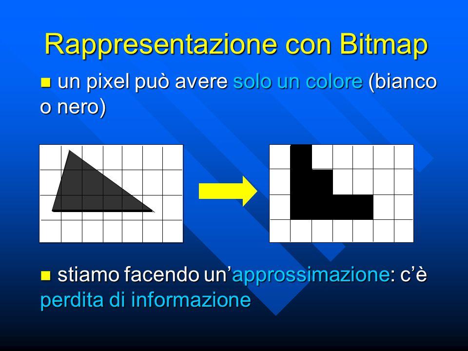 Rappresentazione con Bitmap un pixel può avere solo un colore (bianco o nero) un pixel può avere solo un colore (bianco o nero) stiamo facendo un'approssimazione: c'è perdita di informazione stiamo facendo un'approssimazione: c'è perdita di informazione
