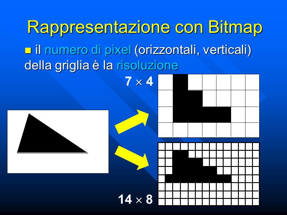 Rappresentazione con Bitmap il numero di pixel (orizzontali, verticali) della griglia è la risoluzione il numero di pixel (orizzontali, verticali) della griglia è la risoluzione  7  4 zz  14  8
