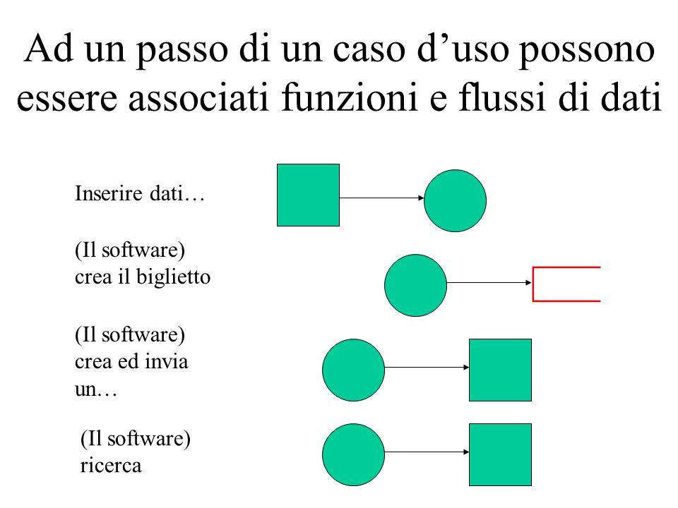 Ad un passo di un caso d'uso possono essere associati funzioni e flussi di dati Inserire dati… (Il software) crea il biglietto (Il software) crea ed invia un… (Il software) ricerca