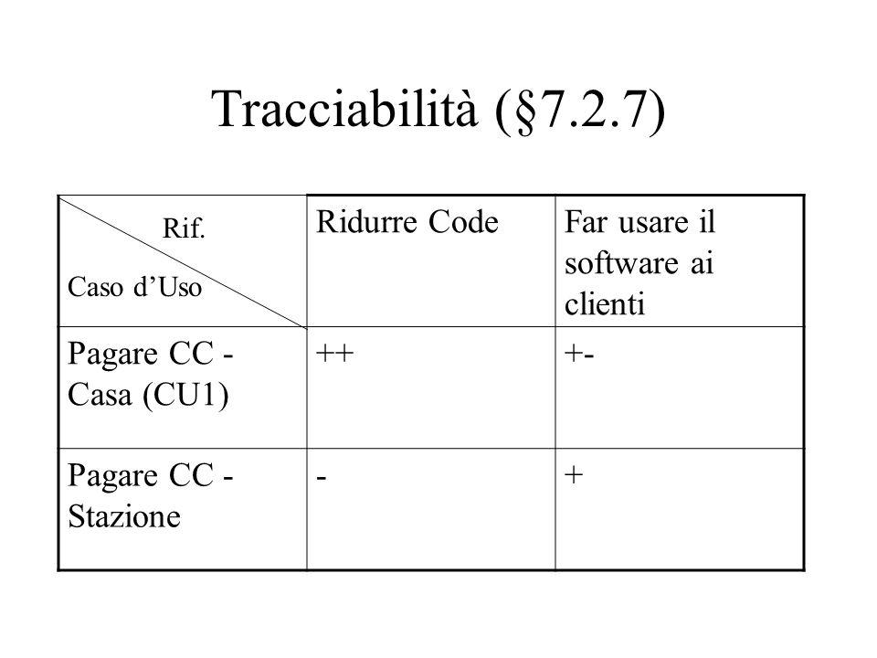 Tracciabilità (§7.2.7) Ridurre CodeFar usare il software ai clienti Pagare CC - Casa (CU1) +++- Pagare CC - Stazione -+ Caso d'Uso Rif.