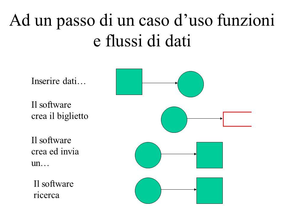Ad un passo di un caso d'uso funzioni e flussi di dati Inserire dati… Il software crea il biglietto Il software crea ed invia un… Il software ricerca