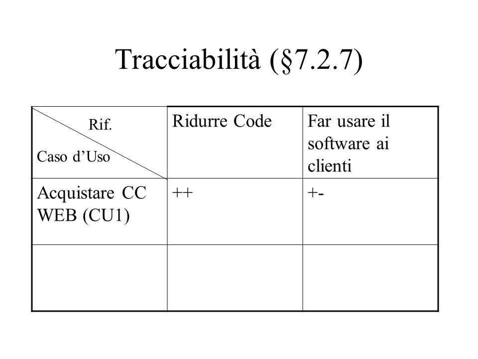Tracciabilità (§7.2.7) Ridurre CodeFar usare il software ai clienti Acquistare CC WEB (CU1) +++- Caso d'Uso Rif.