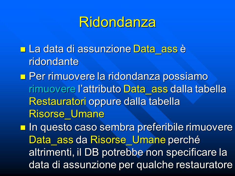 Ridondanza La data di assunzione Data_ass è ridondante La data di assunzione Data_ass è ridondante Per rimuovere la ridondanza possiamo rimuovere l'attributo Data_ass dalla tabella Restauratori oppure dalla tabella Risorse_Umane Per rimuovere la ridondanza possiamo rimuovere l'attributo Data_ass dalla tabella Restauratori oppure dalla tabella Risorse_Umane In questo caso sembra preferibile rimuovere Data_ass da Risorse_Umane perché altrimenti, il DB potrebbe non specificare la data di assunzione per qualche restauratore In questo caso sembra preferibile rimuovere Data_ass da Risorse_Umane perché altrimenti, il DB potrebbe non specificare la data di assunzione per qualche restauratore