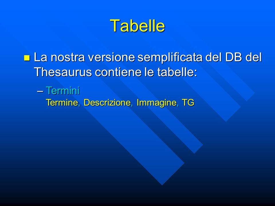 Tabelle La nostra versione semplificata del DB del Thesaurus contiene le tabelle: La nostra versione semplificata del DB del Thesaurus contiene le tabelle: –Termini Termine, Descrizione, Immagine, TG
