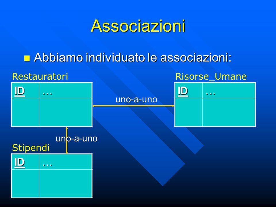 Associazioni Abbiamo individuato le associazioni: Abbiamo individuato le associazioni: ID… RestauratoriID… StipendiID… Risorse_Umane uno-a-uno