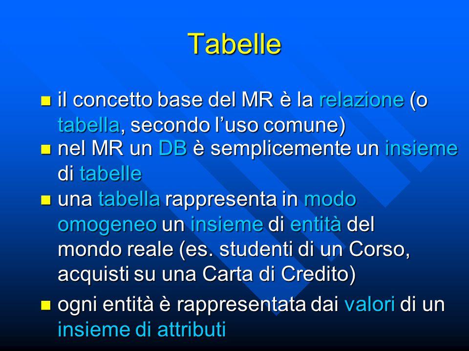 il concetto base del MR è la relazione (o tabella, secondo l'uso comune) il concetto base del MR è la relazione (o tabella, secondo l'uso comune) Tabelle ogni entità è rappresentata dai valori di un insieme di attributi ogni entità è rappresentata dai valori di un insieme di attributi una tabella rappresenta in modo omogeneo un insieme di entità del mondo reale (es.