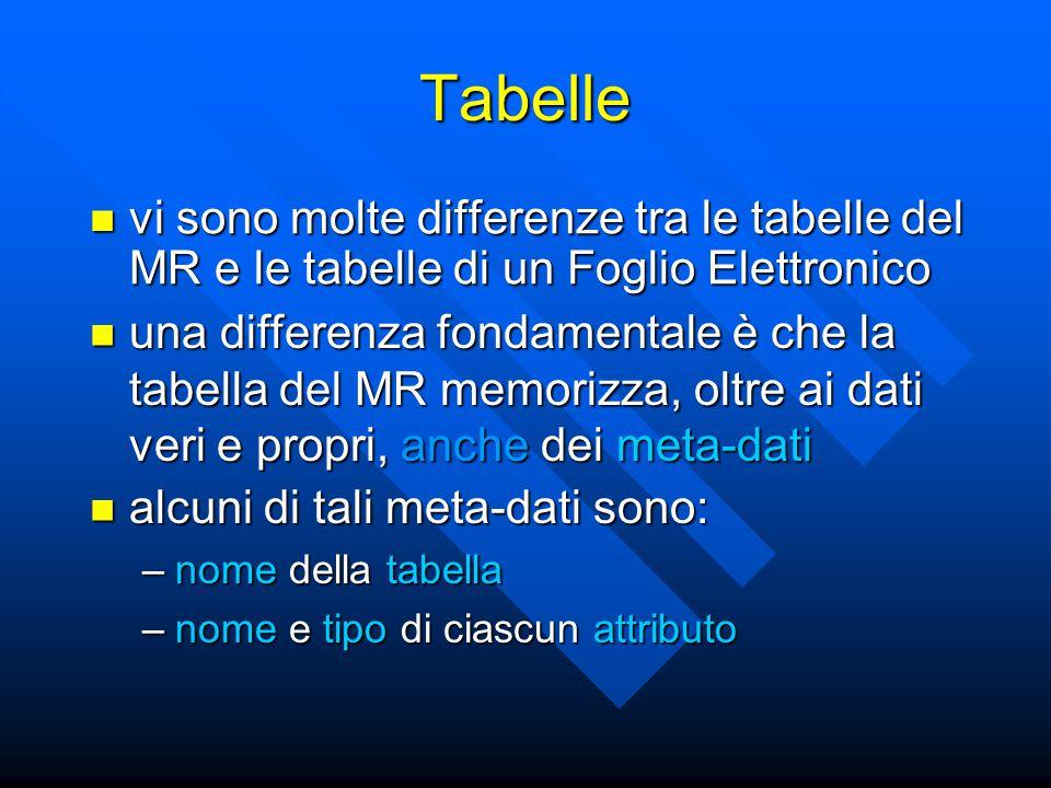 vi sono molte differenze tra le tabelle del MR e le tabelle di un Foglio Elettronico vi sono molte differenze tra le tabelle del MR e le tabelle di un Foglio Elettronico Tabelle una differenza fondamentale è che la tabella del MR memorizza, oltre ai dati veri e propri, anche dei meta-dati una differenza fondamentale è che la tabella del MR memorizza, oltre ai dati veri e propri, anche dei meta-dati alcuni di tali meta-dati sono: alcuni di tali meta-dati sono: –nome della tabella –nome e tipo di ciascun attributo