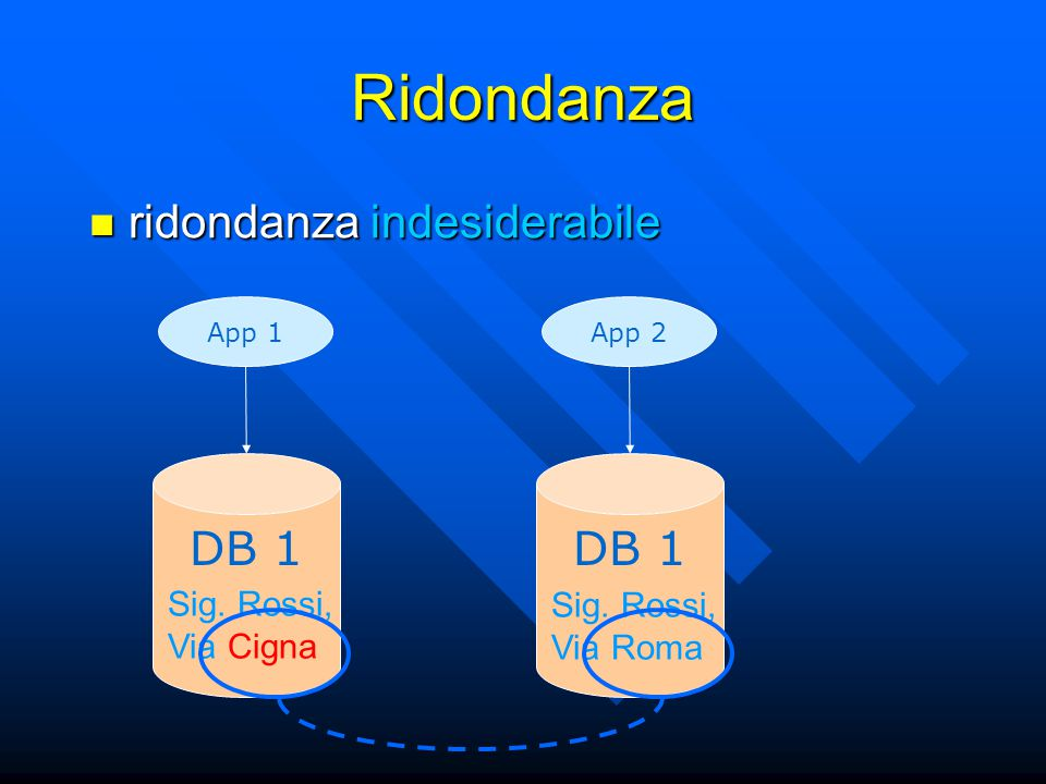 Ridondanza App 1 DB 1 Sig. Rossi, Via Cigna App 2 DB 1 Sig.