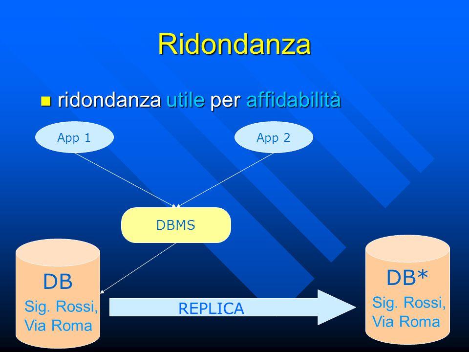 Ridondanza App 1 DB Sig. Rossi, Via Roma App 2 DB* REPLICA Sig.