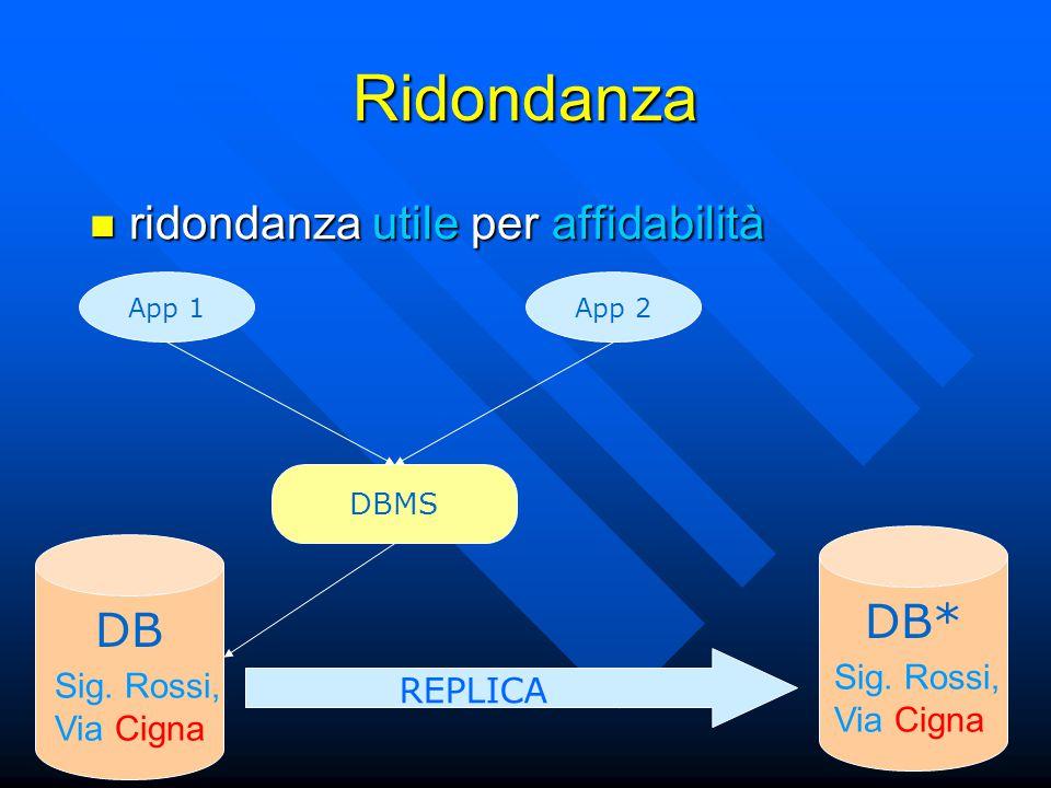 Ridondanza App 1 DB Sig. Rossi, Via Cigna App 2 DB* REPLICA Sig.