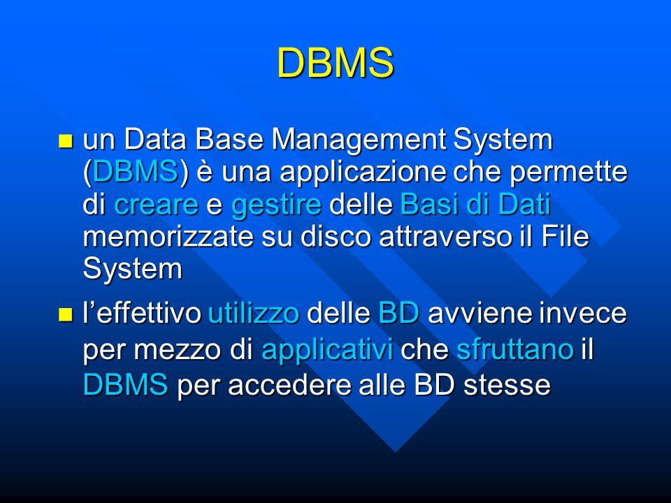 Applicazioni DBMS Sistema Operativo Hardware DBMS DB BD Applicazione File System Dischi