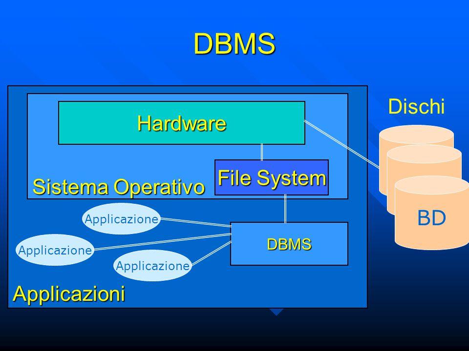DBMS su Internet Server S.O.DBMS BD File System TCP/IP Sito Web Dischi ReteClient S.O.