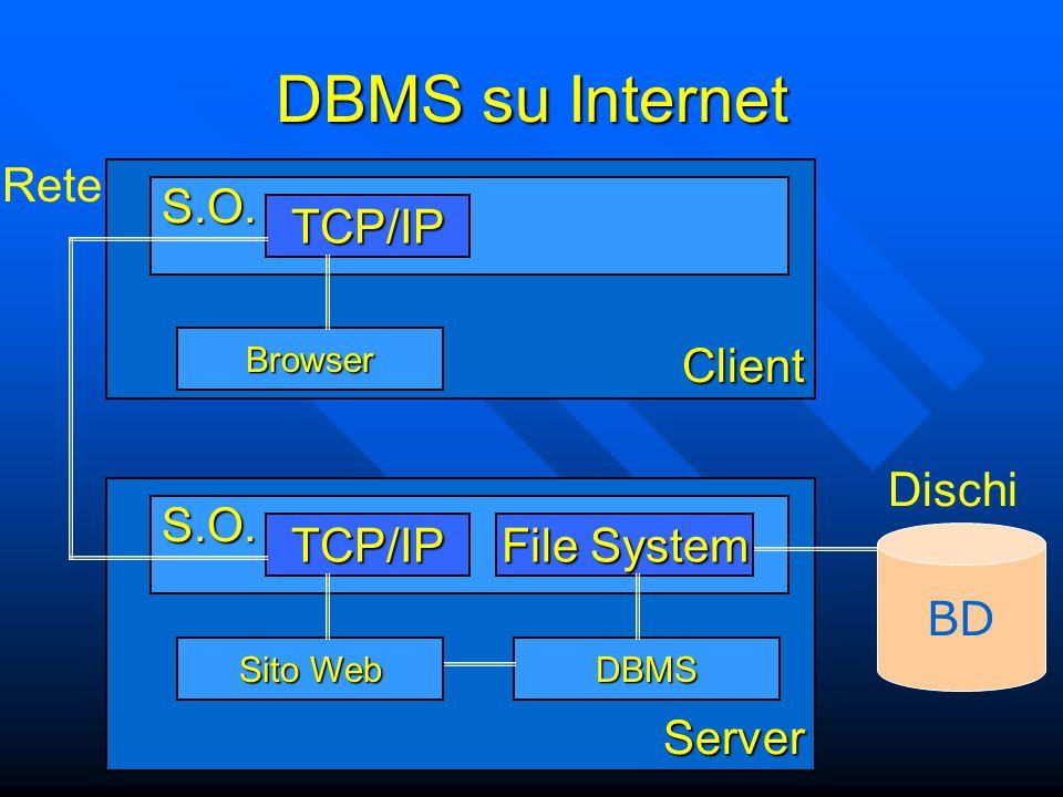 DBMS su Internet Server S.O. DBMS BD File System TCP/IP Sito Web Dischi ReteClient S.O.