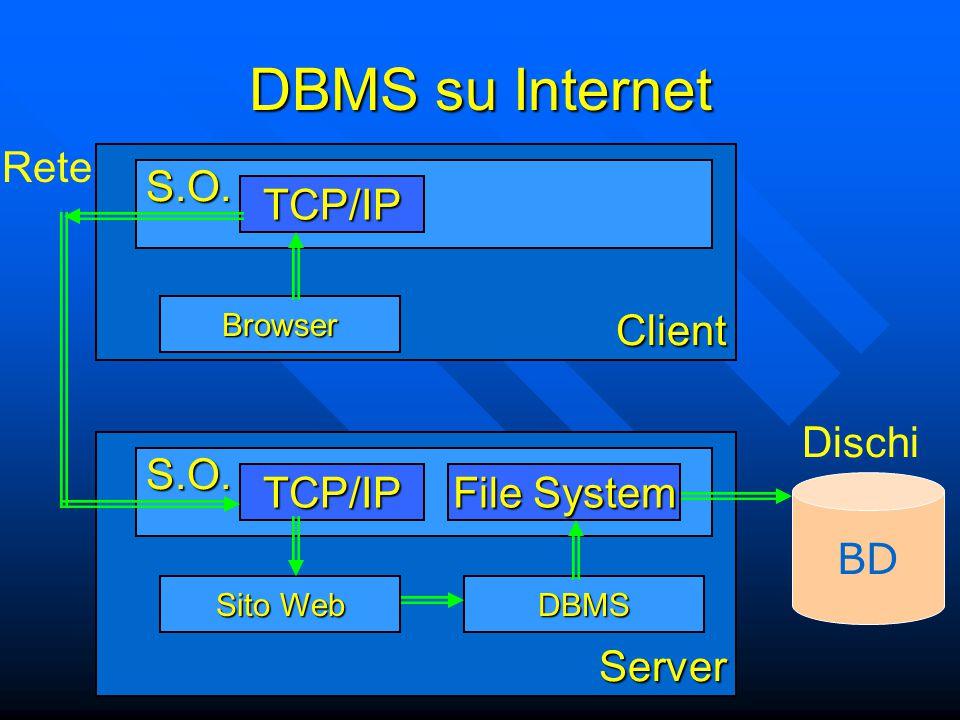 Server S.O.DBMS BD File System TCP/IP Sito Web Dischi Rete Client S.O.