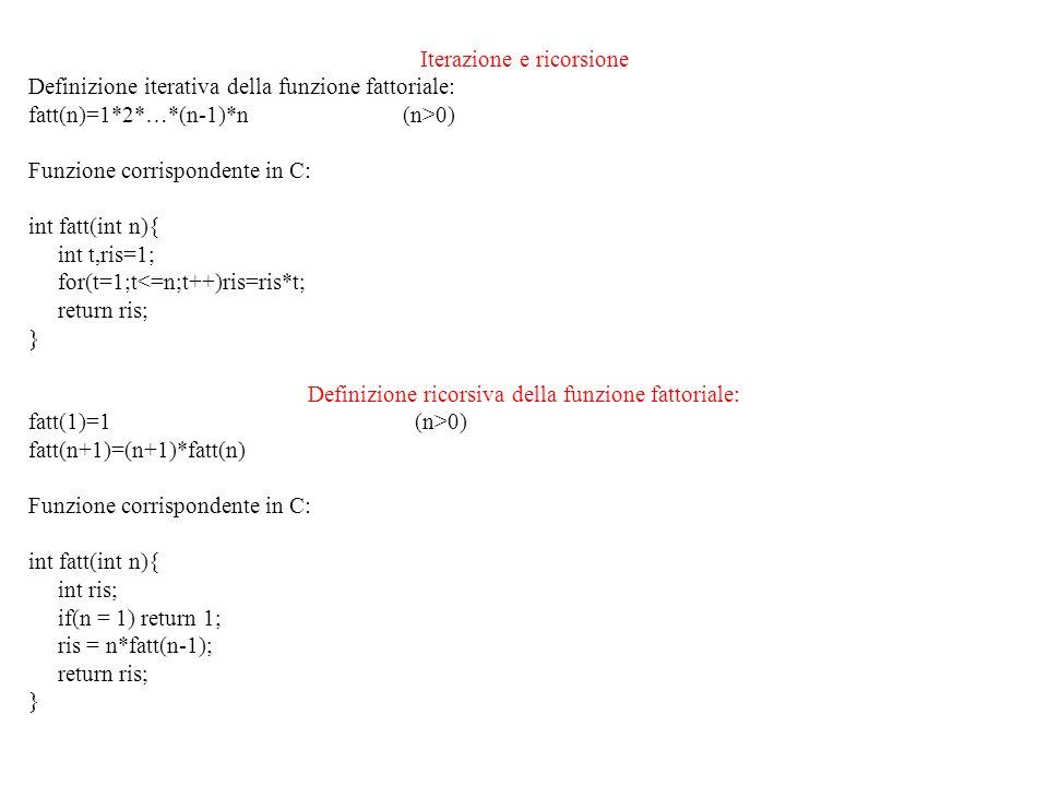 Esecuzione (manuale) fatt(n) = 1*2*…*(n-1)*n (n>0) voglio calcolare fatt(3): 1) sostituisco 3 a n nella definizione della funzione: fatt(3) = 1*2*3 (1 sostituzione) 2) eseguo i prodotti: fatt(3)=1*2*3=2*3=6 (2 prodotti) fatt(1)=1 (n>0) fatt(n+1)=(n+1)*fatt(n) voglio calcolare fatt(3): 1) sostituisco 3 a n nella definizione della funzione: fatt(3) = 3*fatt(2) = 3*2*fatt(1) = 3*2*1 (3 sostituzioni) 2) eseguo i prodotti: fatt(3) = 3*2*1 = 3*2 = 6 (2 prodotti) N.B.