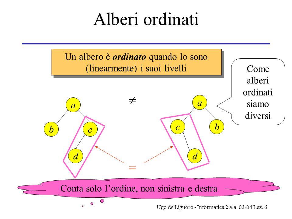 Ugo de'Liguoro - Informatica 2 a.a. 03/04 Lez. 6 Alberi ordinati Un albero è ordinato quando lo sono (linearmente) i suoi livelli a bc d a cb d =  Co