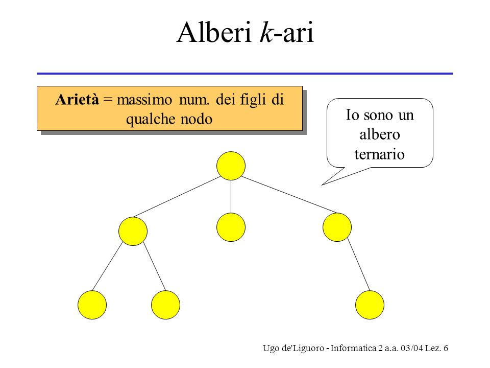 Ugo de'Liguoro - Informatica 2 a.a. 03/04 Lez. 6 Alberi k-ari Io sono un albero ternario Arietà = massimo num. dei figli di qualche nodo