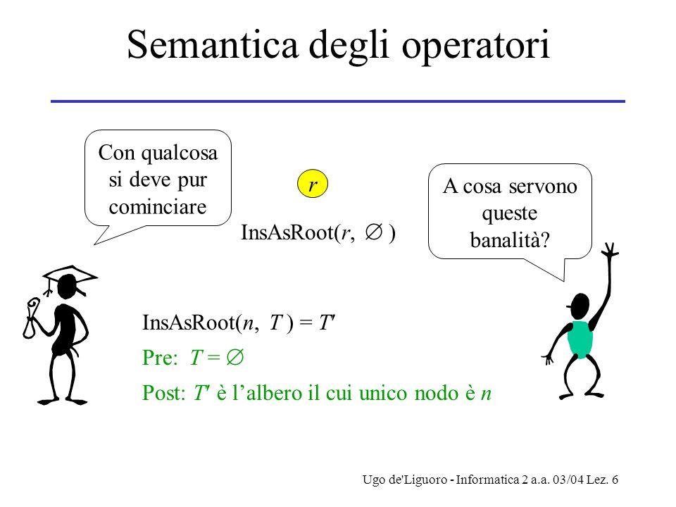 Ugo de'Liguoro - Informatica 2 a.a. 03/04 Lez. 6 Semantica degli operatori InsAsRoot(n, T ) = T Pre: T =  Post: T è l'albero il cui unico nodo è n r