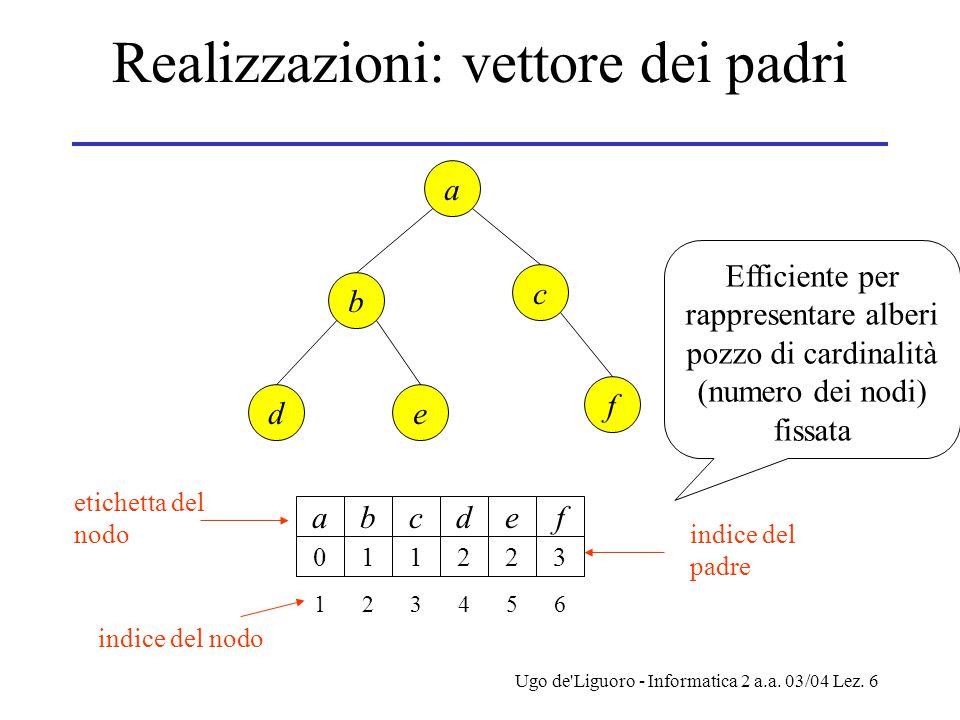 Ugo de'Liguoro - Informatica 2 a.a. 03/04 Lez. 6 Realizzazioni: vettore dei padri de b c a f a 0 1 b 1 2 c 1 3 d 2 4 e 2 5 f 3 6 etichetta del nodo in