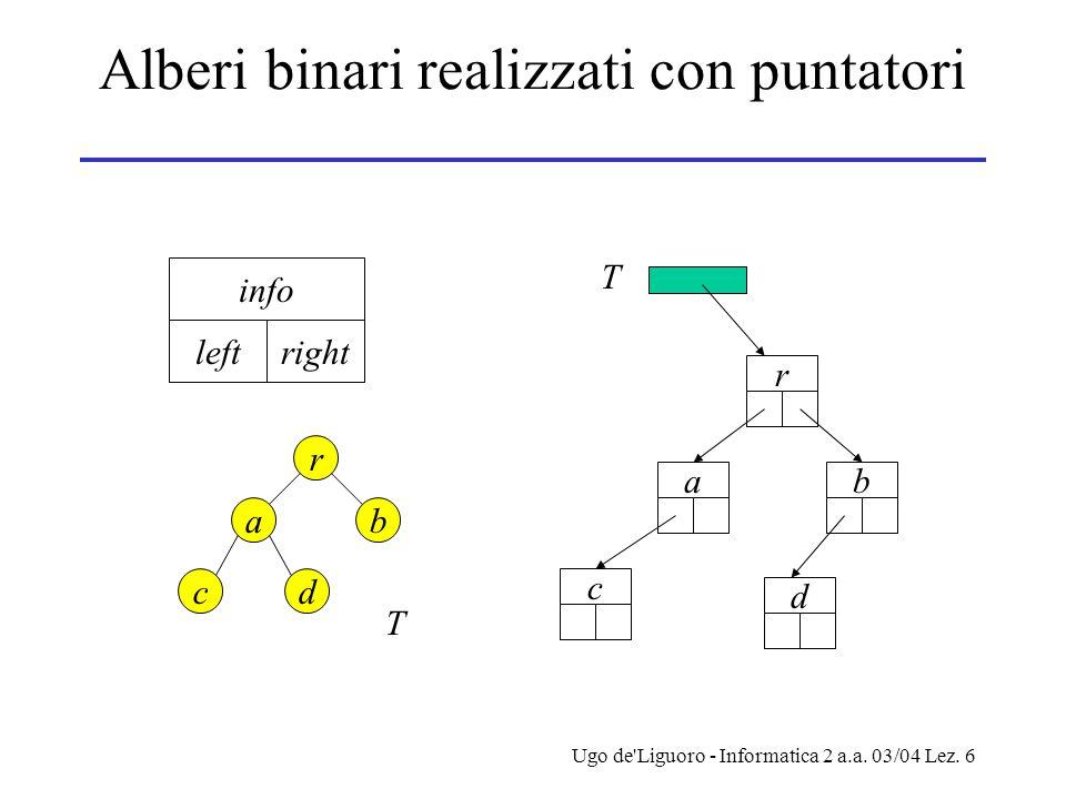 Ugo de'Liguoro - Informatica 2 a.a. 03/04 Lez. 6 Alberi binari realizzati con puntatori info leftright r ab cd T r ab c d T