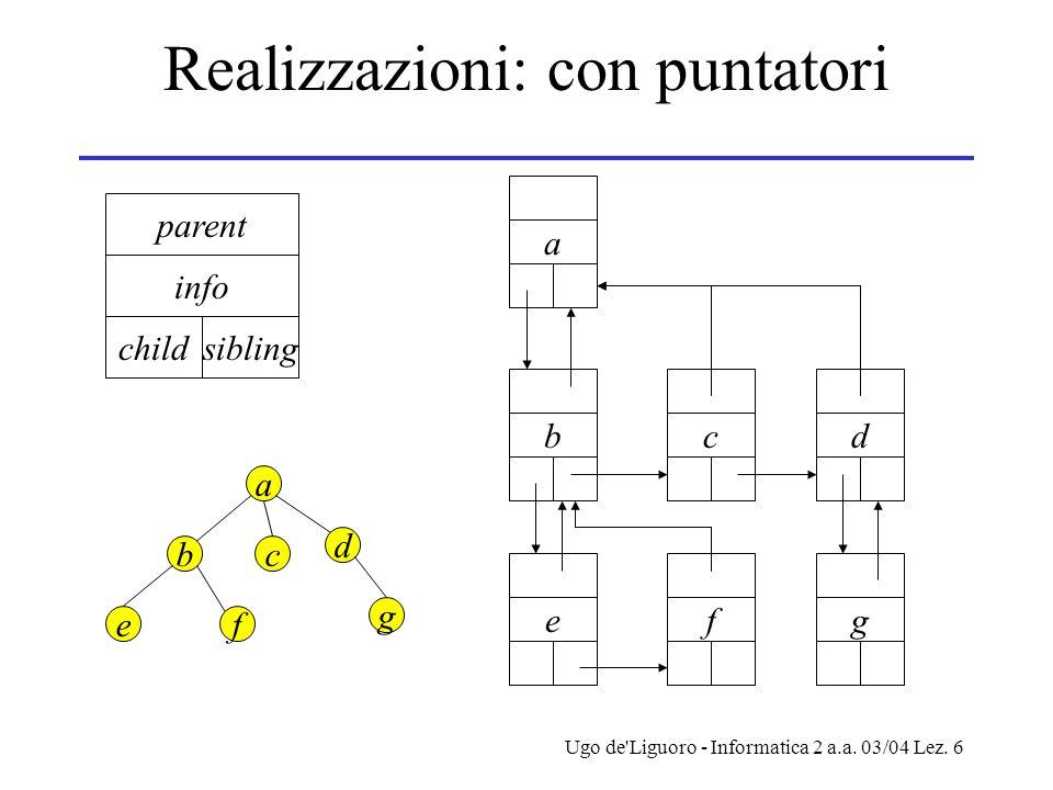 Ugo de'Liguoro - Informatica 2 a.a. 03/04 Lez. 6 Realizzazioni: con puntatori info childsibling parent a bc d ef g a bcd efg