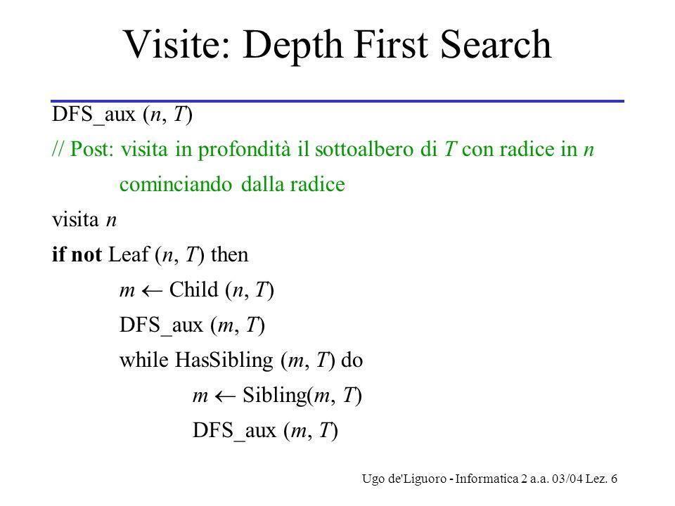 Ugo de'Liguoro - Informatica 2 a.a. 03/04 Lez. 6 Visite: Depth First Search DFS_aux (n, T) // Post: visita in profondità il sottoalbero di T con radic
