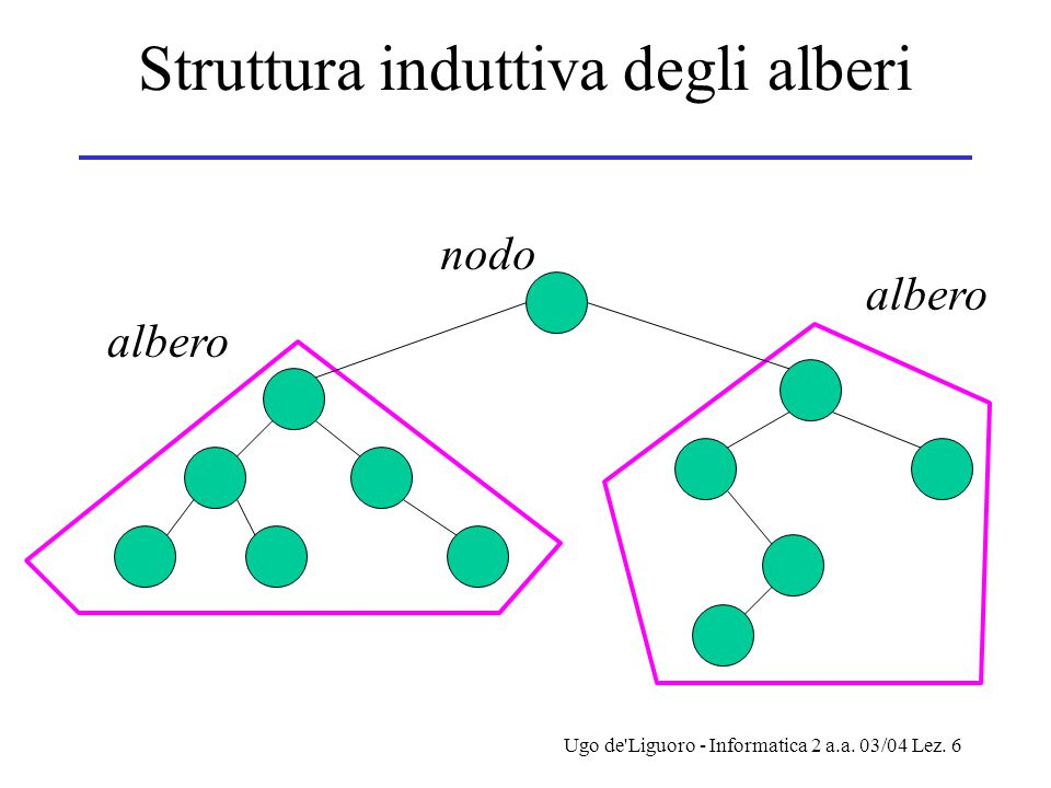 Ugo de'Liguoro - Informatica 2 a.a. 03/04 Lez. 6 Struttura induttiva degli alberi albero nodo albero