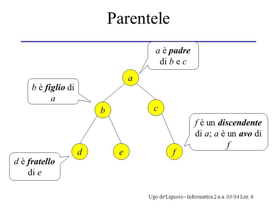 Ugo de'Liguoro - Informatica 2 a.a. 03/04 Lez. 6 Parentele de b c a f a è padre di b e c b è figlio di a d è fratello di e f è un discendente di a; a