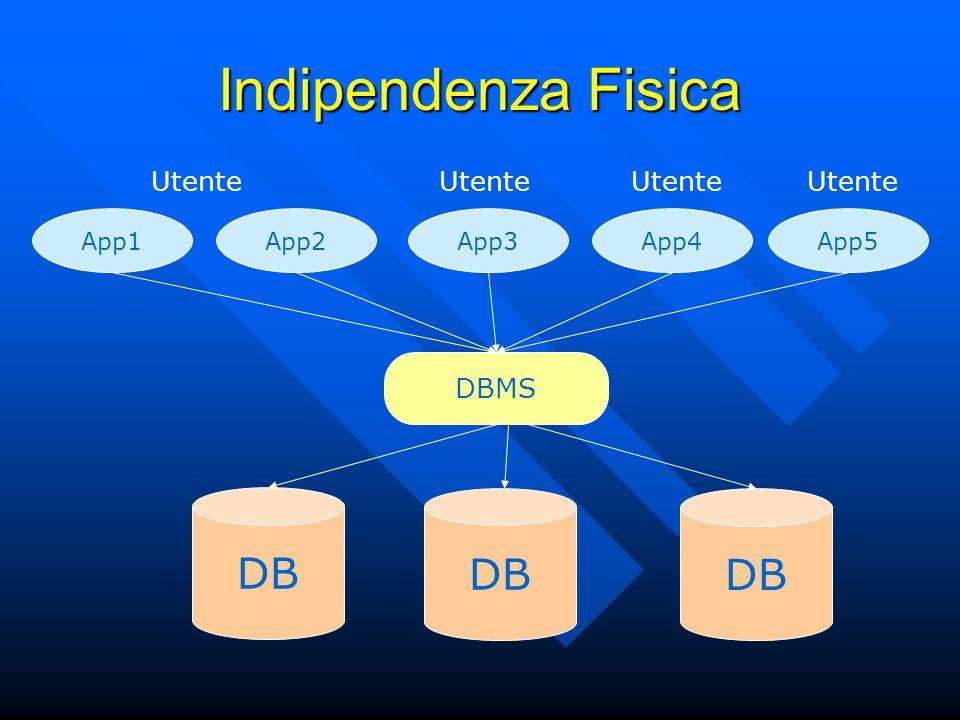 Indipendenza Fisica App1App2App3App4App5 DBMS DB Utente DB