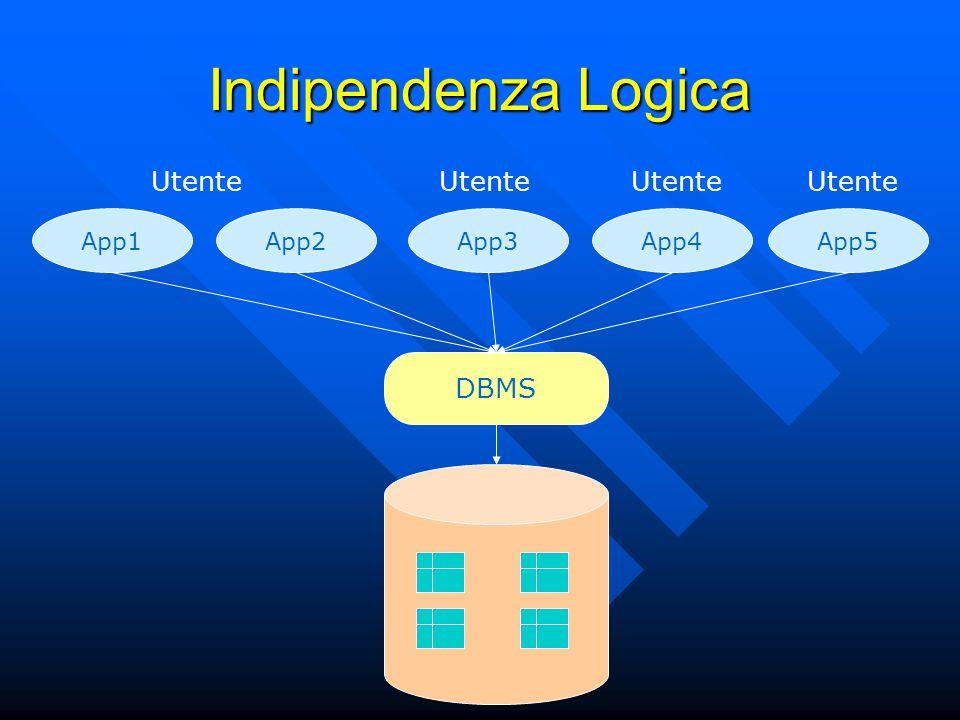 Indipendenza Logica App1App2App3App4App5 DBMS Utente