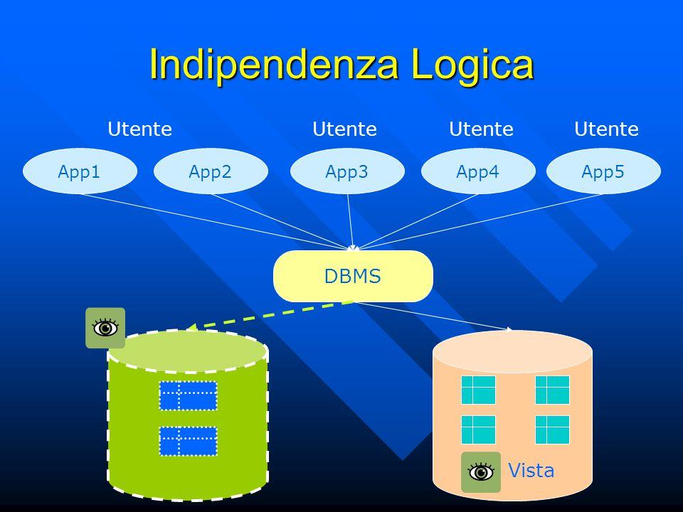 Indipendenza Logica App1App2App3App4App5 DBMS Utente Vista
