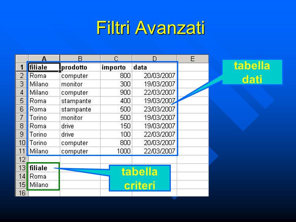tabella criteri Filtri Avanzati ogni colonna della tabella dei criteri ha un'intestazione che può essere: ogni colonna della tabella dei criteri ha un'intestazione che può essere: –l'intestazione di una colonna della tabella dati –una cella vuota intestazione di tabella dati intestazione vuota
