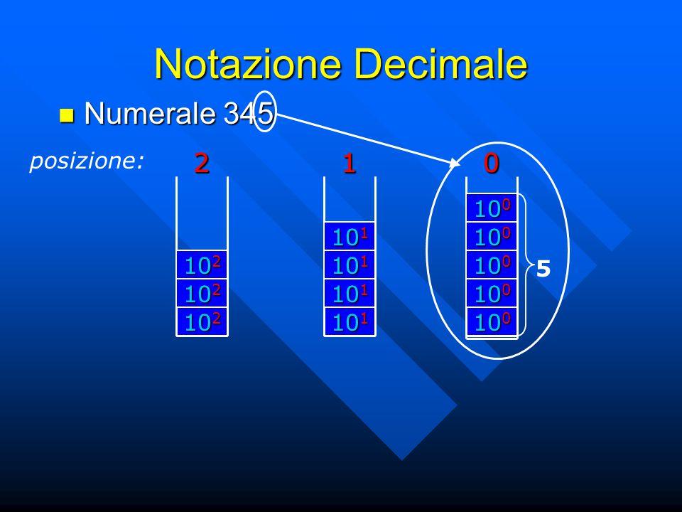 Notazione Decimale posizione:201 Numerale 345 Numerale 345 10 2 2 10 1 1 10 0 0 5