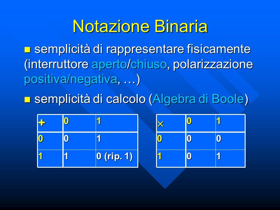 Notazione Binaria semplicità di rappresentare fisicamente (interruttore aperto/chiuso, polarizzazione positiva/negativa, …) semplicità di rappresentare fisicamente (interruttore aperto/chiuso, polarizzazione positiva/negativa, …) 0 (rip.