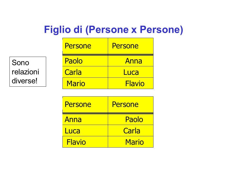 Figlio di (Persone x Persone) Persone Paolo Carla MarioFlavio Luca Anna Persone Anna Luca FlavioMario Carla Paolo Sono relazioni diverse!