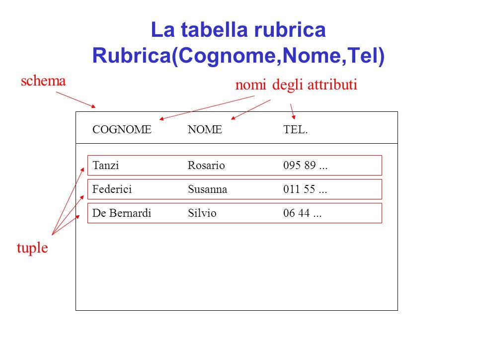 La tabella rubrica Rubrica(Cognome,Nome,Tel) COGNOMENOMETEL. TanziRosario095 89... FedericiSusanna011 55... De BernardiSilvio06 44... schema nomi degl