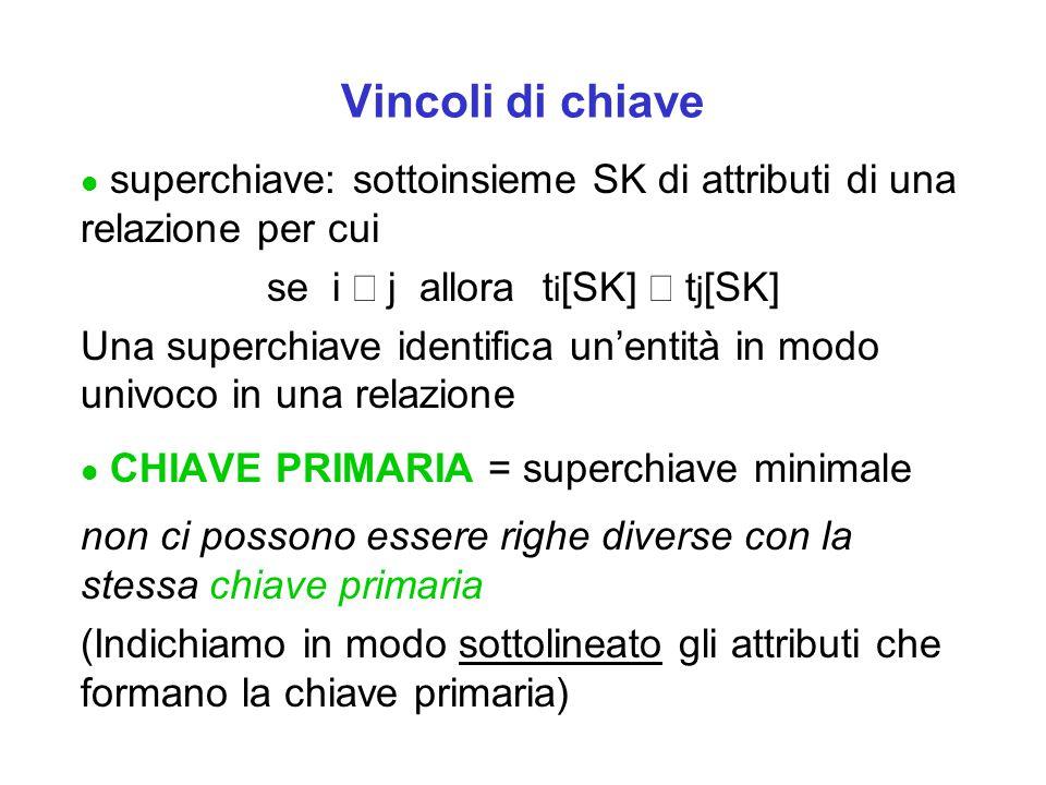 Vincoli di chiave l superchiave: sottoinsieme SK di attributi di una relazione per cui se i  j allora t i [SK]  t j [SK] Una superchiave identifica