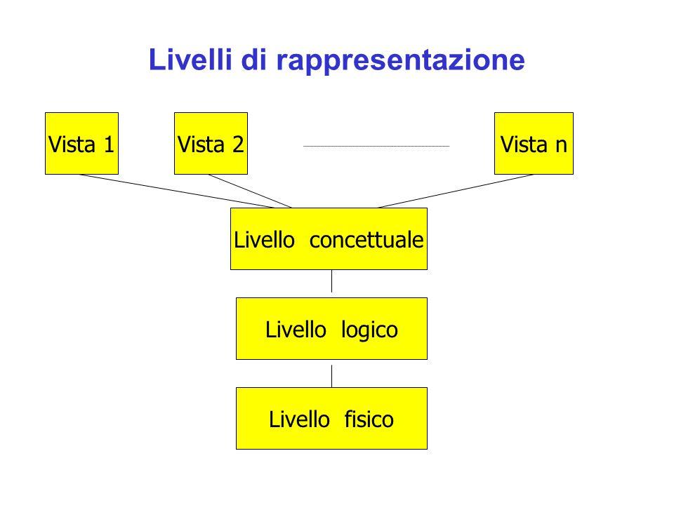 Livelli di rappresentazione Vista 1Vista 2Vista n Livello logico Livello fisico Livello concettuale
