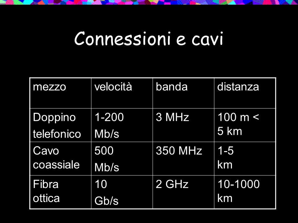 Connessioni e cavi mezzovelocitàbandadistanza Doppino telefonico 1-200 Mb/s 3 MHz100 m < 5 km Cavo coassiale 500 Mb/s 350 MHz1-5 km Fibra ottica 10 Gb