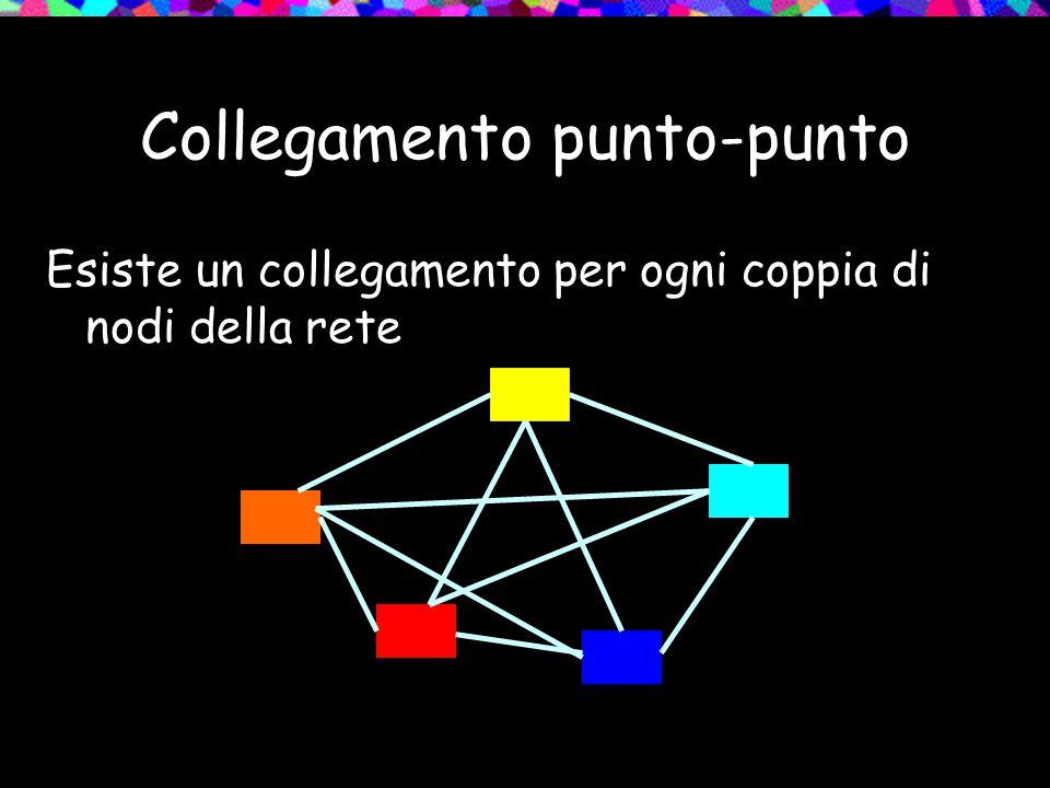 Collegamento punto-punto Esiste un collegamento per ogni coppia di nodi della rete