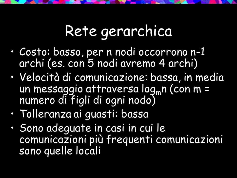 Rete gerarchica Costo: basso, per n nodi occorrono n-1 archi (es. con 5 nodi avremo 4 archi) Velocità di comunicazione: bassa, in media un messaggio a