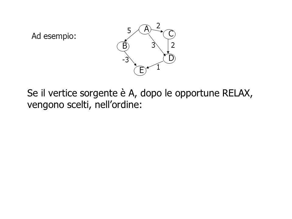 A B D C E 2 5 23 -3 1 Ad esempio: Se il vertice sorgente è A, dopo le opportune RELAX, vengono scelti, nell'ordine: A (d[A] = 0, d[B] = d[C] = d[D] = d[E] =  )
