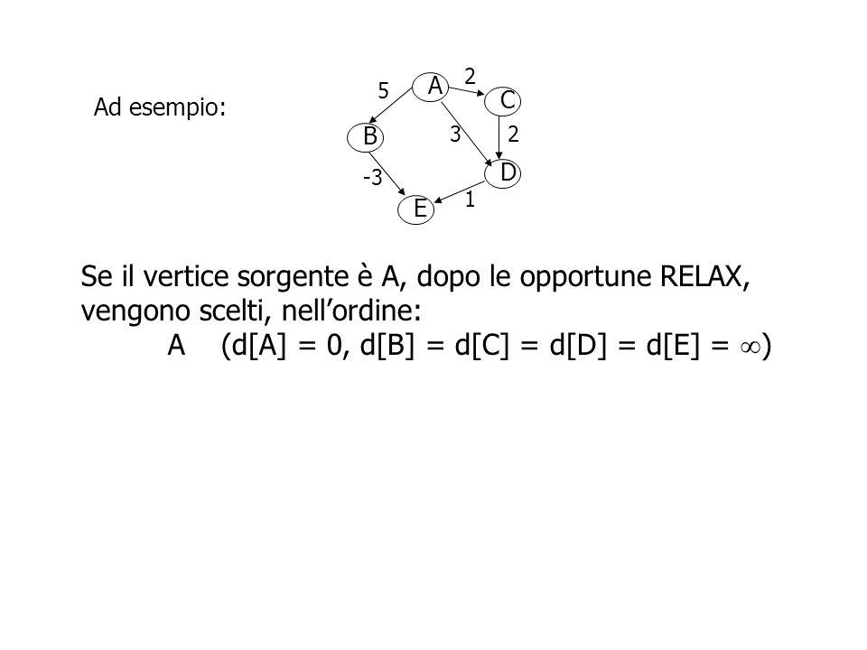A B D C E 2 5 23 -3 1 Ad esempio: Se il vertice sorgente è A, dopo le opportune RELAX, vengono scelti, nell'ordine: A (d[A] = 0, d[B] = d[C] = d[D] = d[E] =  ) C (d[B] = 5, d[C] = 2, d[D] = 3, d[E] =  )
