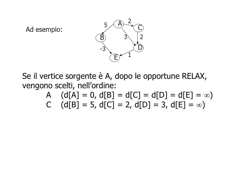 A B D C E 2 5 23 -3 1 Ad esempio: Se il vertice sorgente è A, dopo le opportune RELAX, vengono scelti, nell'ordine: A (d[A] = 0, d[B] = d[C] = d[D] = d[E] =  C (d[B] = 5, d[C] = 2, d[D] = 3, d[E] =  ) D (d[B] = 5, d[D] = 3, d[E] =  )