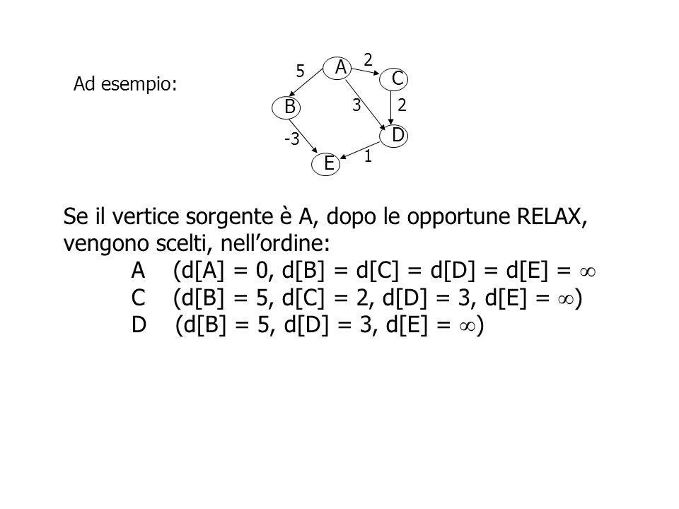 A B D C E 2 5 23 -3 1 Ad esempio: Se il vertice sorgente è A, dopo le opportune RELAX, vengono scelti, nell'ordine: A (d[A] = 0, d[B] = d[C] = d[D] = d[E] =  C (d[B] = 5, d[C] = 2, d[D] = 3, d[E] =  ) D (d[B] = 5, d[D] = 3, d[E] =  ) E (d[B] = 5, d[E] = 4)