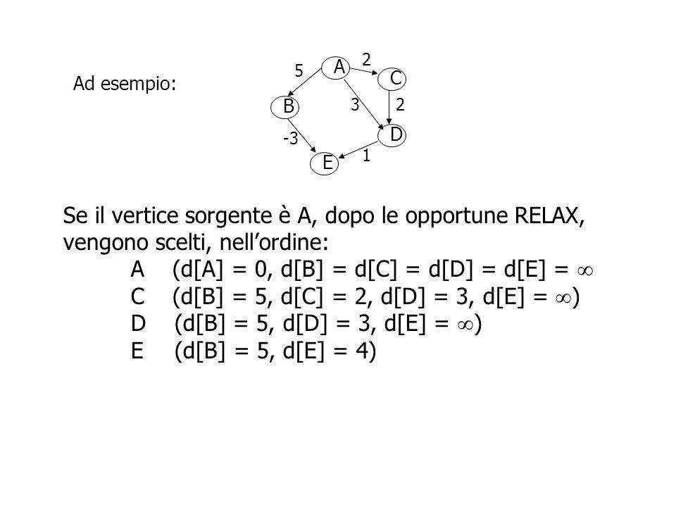 A B D C E 2 5 23 -3 1 Ad esempio: Se il vertice sorgente è A, dopo le opportune RELAX, vengono scelti, nell'ordine: A (d[A] = 0, d[B] = d[C] = d[D] = d[E] =  C (d[B] = 5, d[C] = 2, d[D] = 3, d[E] =  ) D (d[B] = 5, d[D] = 3, d[E] =  ) E (d[B] = 5, d[E] = 4) B (d[B] = 5)